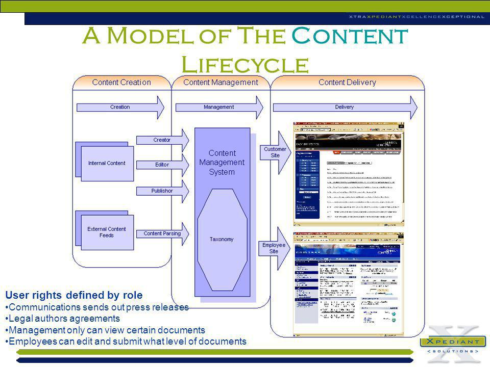 A Model of The Content Lifecycle User rights defined by role Communications sends out press releases Legal authors agreements Management only can view