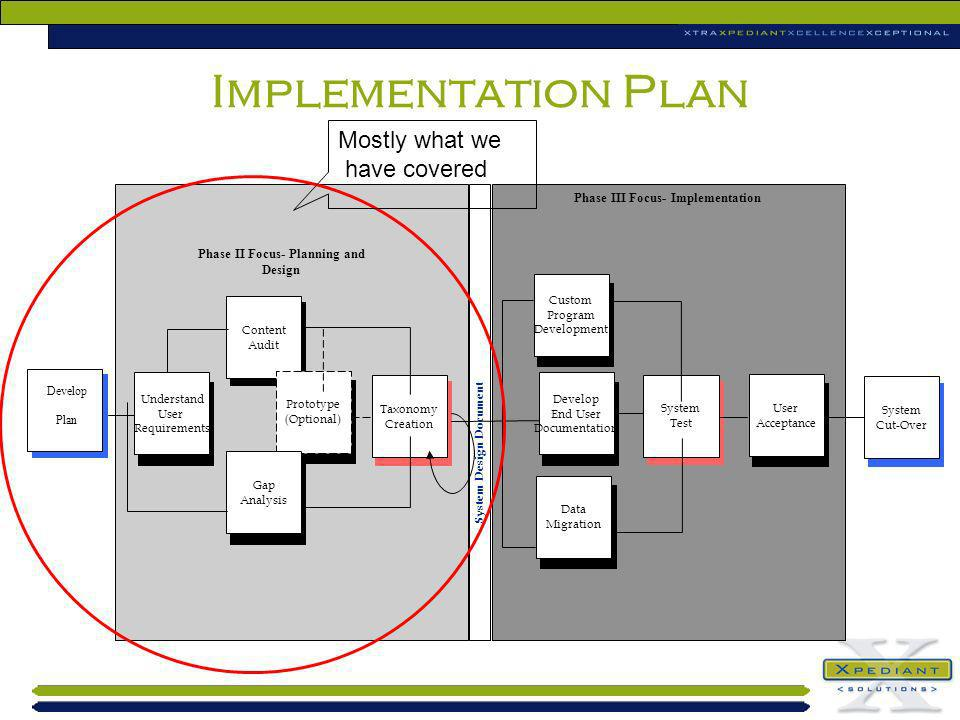 Implementation Plan Phase III Focus- Implementation Develop Plan Content Audit Prototype (Optional) Taxonomy Creation Gap Analysis Understand User Req