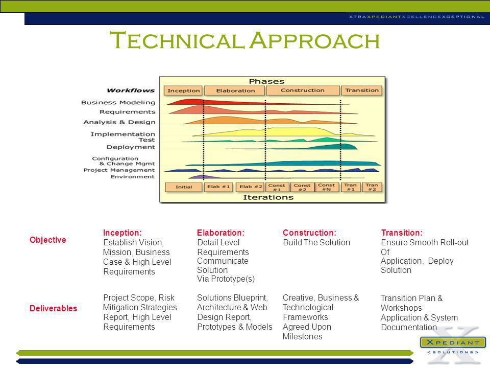 Technical Approach Inception: Establish Vision, Mission, Business Case & High Level Requirements Project Scope, Risk Mitigation Strategies Report, Hig