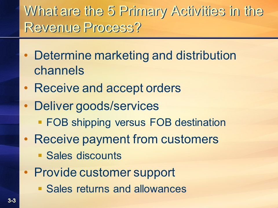 3-3 What are the 5 Primary Activities in the Revenue Process? Determine marketing and distribution channels Receive and accept orders Deliver goods/se