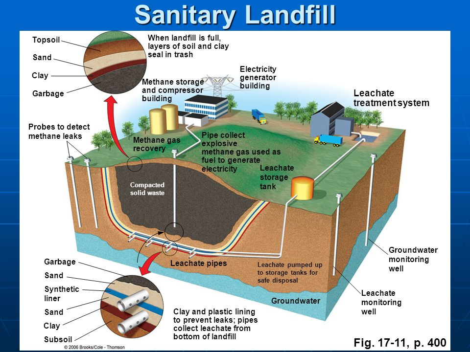 Topsoil Sand Clay Garbage Sand Synthetic liner Sand Clay Subsoil When landfill is full, layers of soil and clay seal in trash Methane storage and comp