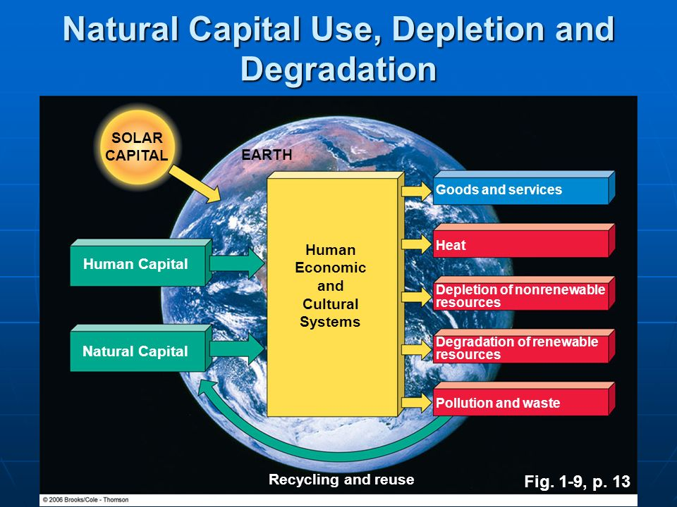 Fig. 1-9, p. 13 Natural Capital Use, Depletion and Degradation EARTH SOLAR CAPITAL Human Economic and Cultural Systems Human Capital Natural Capital G