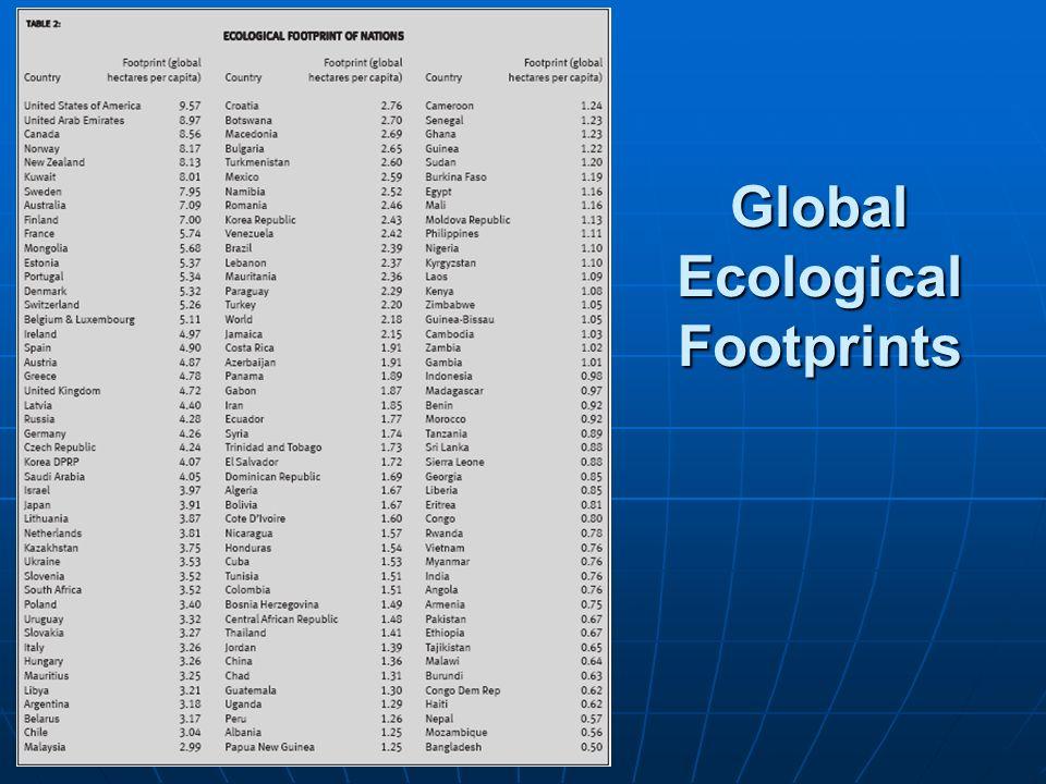 Global Ecological Footprints