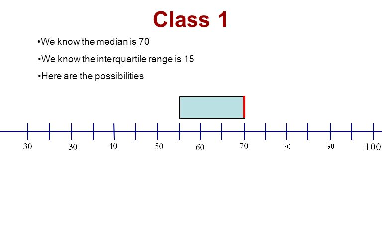 Class 1 We know the median is 70 We know the interquartile range is 15 Here are the possibilities