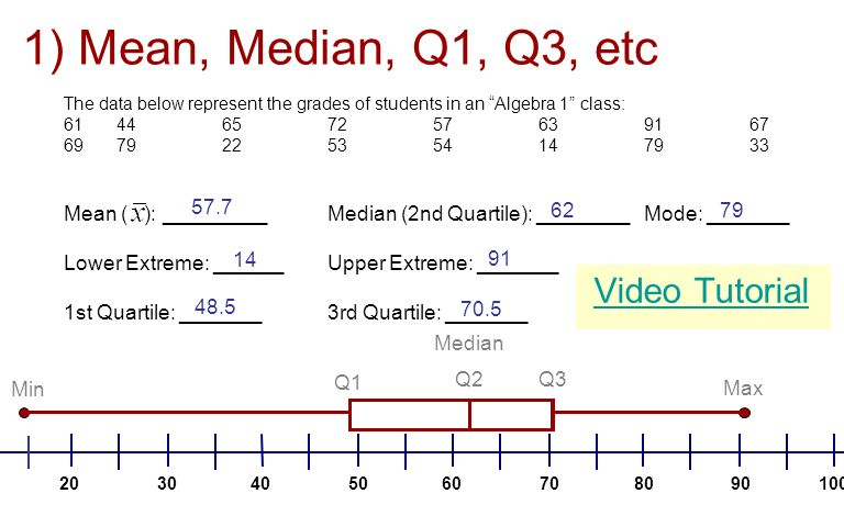 The data below represent the grades of students in an Algebra 1 class: 6144657257639167 6979225354147933 Mean ( ): _________ Median (2nd Quartile): ________ Mode: _______ Lower Extreme: ______Upper Extreme: _______ 1st Quartile: _______3rd Quartile: _______ Video Tutorial 1) Mean, Median, Q1, Q3, etc 57.7 62 14 91 48.5 70.5 79 1009080706050403020 Min Q1 Median Q2 Q3 Max