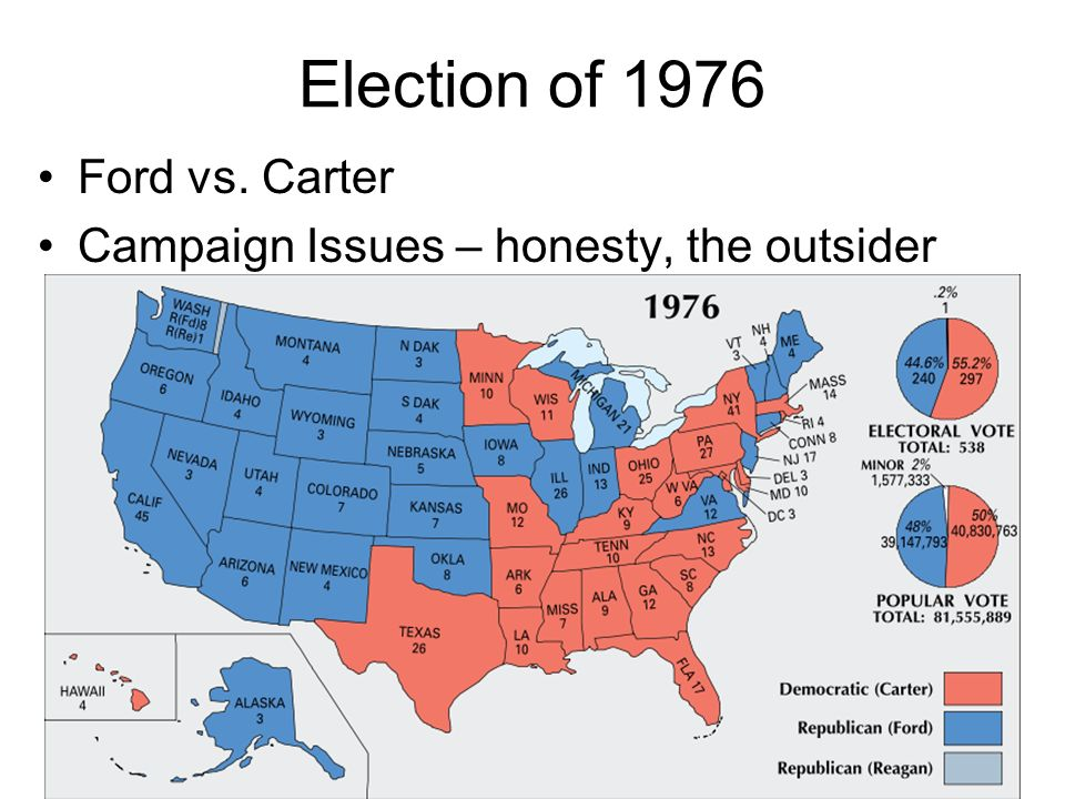 Election of 1976 Ford vs. Carter Campaign Issues – honesty, the outsider