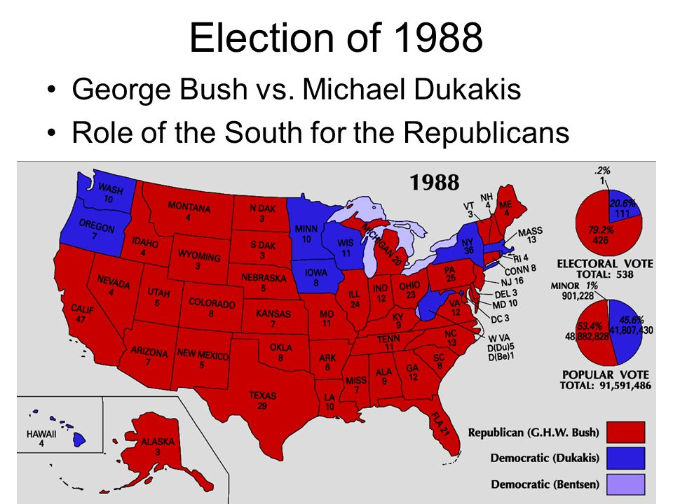 Election of 1988 George Bush vs. Michael Dukakis Role of the South for the Republicans