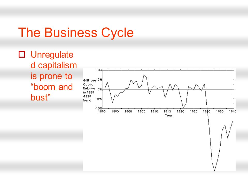 The Business Cycle Unregulate d capitalism is prone to boom and bust