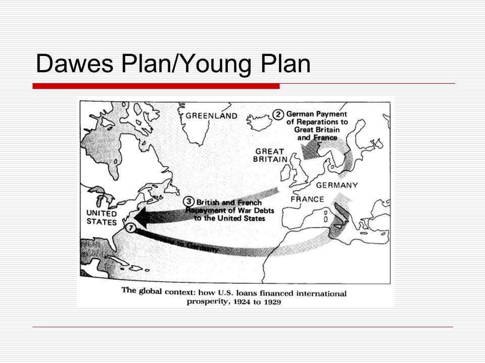 Dawes Plan/Young Plan