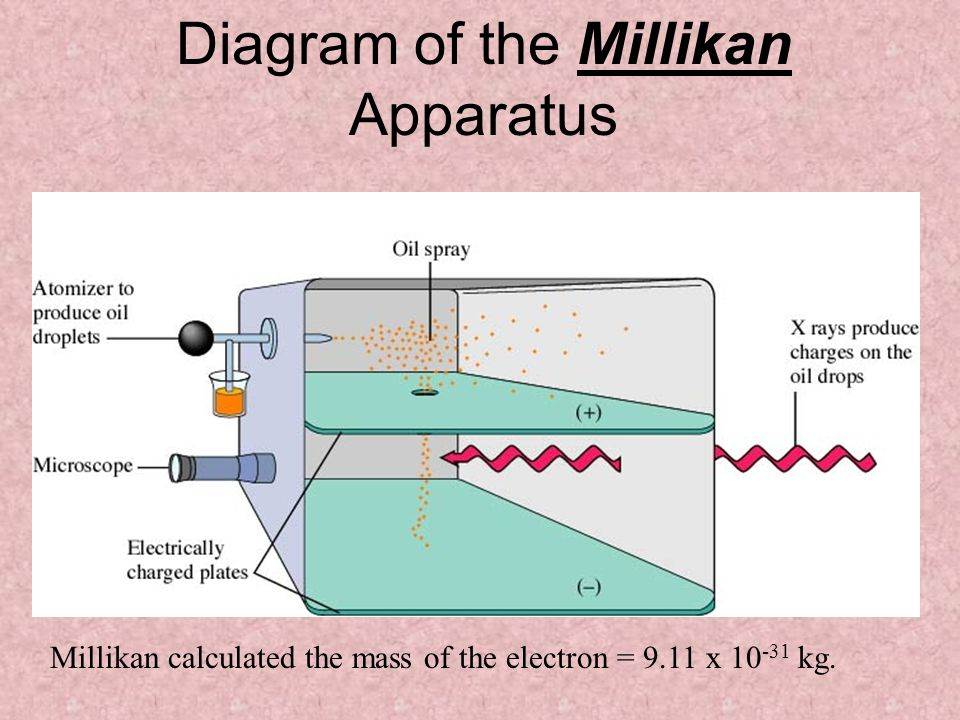 Diagram of the Millikan Apparatus Millikan calculated the mass of the electron = 9.11 x 10 -31 kg.