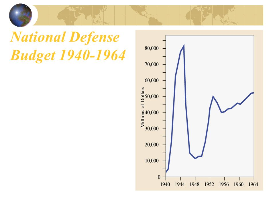 National Defense Budget 1940-1964