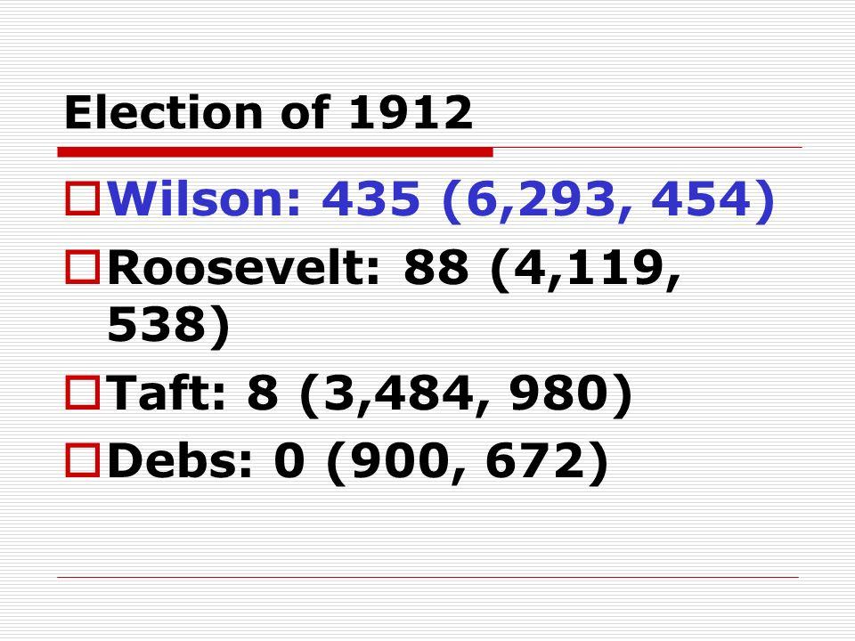 Election of 1912 Wilson: 435 (6,293, 454) Roosevelt: 88 (4,119, 538) Taft: 8 (3,484, 980) Debs: 0 (900, 672)