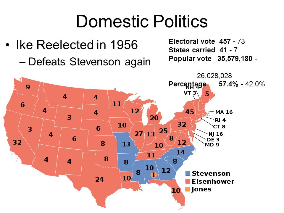 Domestic Politics Ike Reelected in 1956 –Defeats Stevenson again Electoral vote 457 - 73 States carried 41 - 7 Popular vote 35,579,180 - 26,028,028 Percentage 57.4% - 42.0%