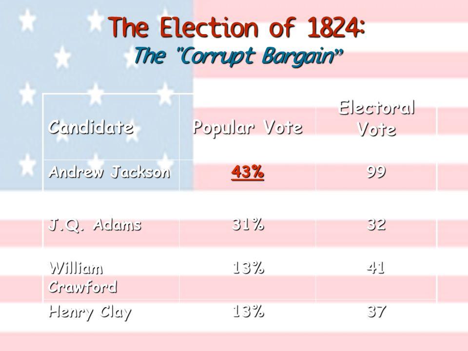 Candidate Popular Vote Electoral Vote Andrew Jackson 43%99 J.Q. Adams 31%32 William Crawford 13%41 Henry Clay 13%37