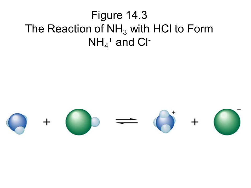 Figure 14.3 The Reaction of NH 3 with HCl to Form NH 4 + and Cl -