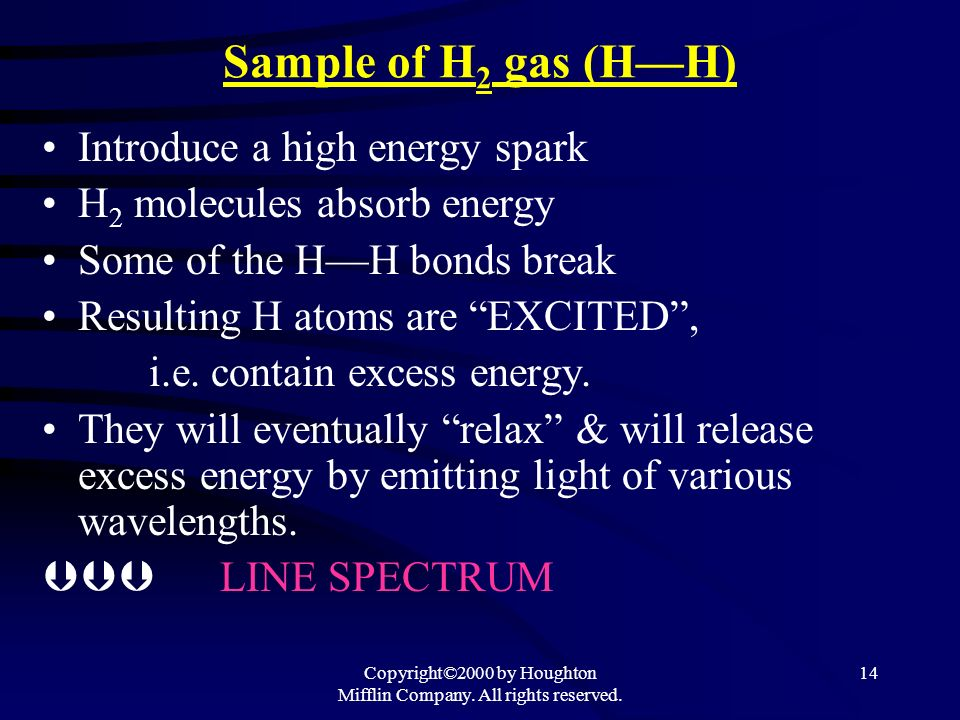 Copyright©2000 by Houghton Mifflin Company. All rights reserved. 14 Sample of H 2 gas (HH) Introduce a high energy spark H 2 molecules absorb energy S