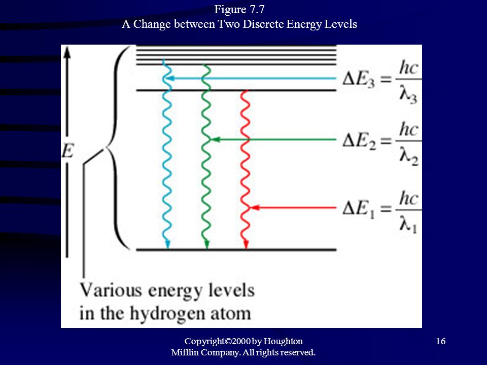 Copyright©2000 by Houghton Mifflin Company. All rights reserved. 16 Figure 7.7 A Change between Two Discrete Energy Levels