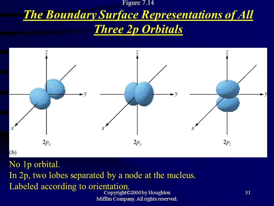 Copyright©2000 by Houghton Mifflin Company. All rights reserved. 31 Figure 7.14 The Boundary Surface Representations of All Three 2p Orbitals No 1p or