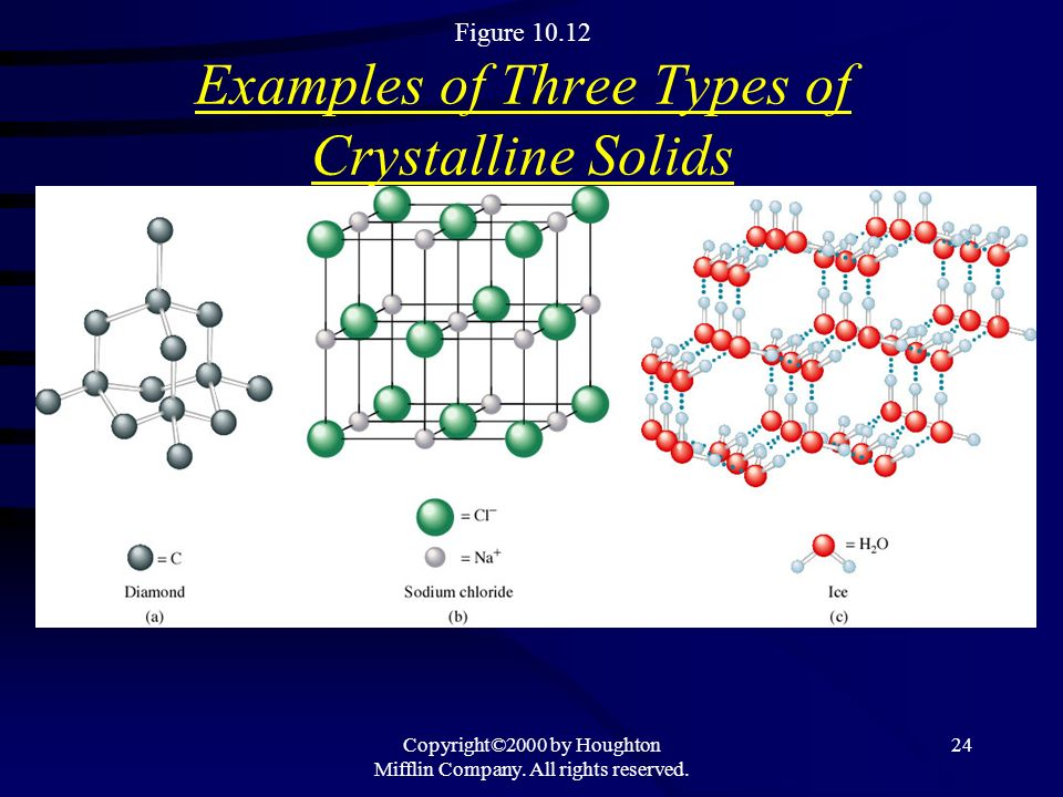Copyright©2000 by Houghton Mifflin Company. All rights reserved. 24 Figure 10.12 Examples of Three Types of Crystalline Solids