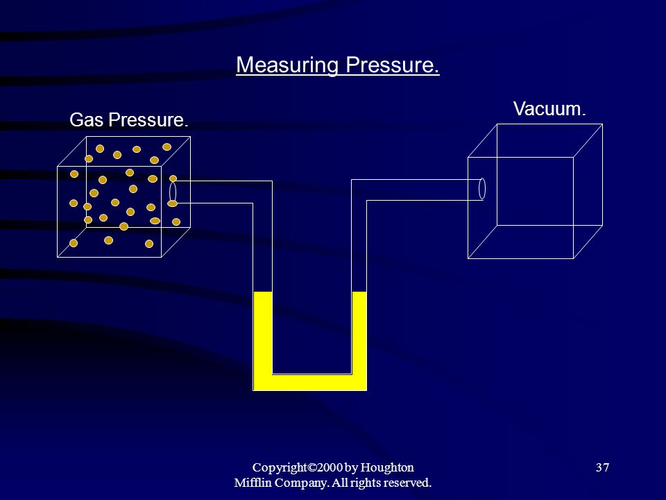 Copyright©2000 by Houghton Mifflin Company. All rights reserved. 37 Measuring Pressure. Vacuum. Gas Pressure.