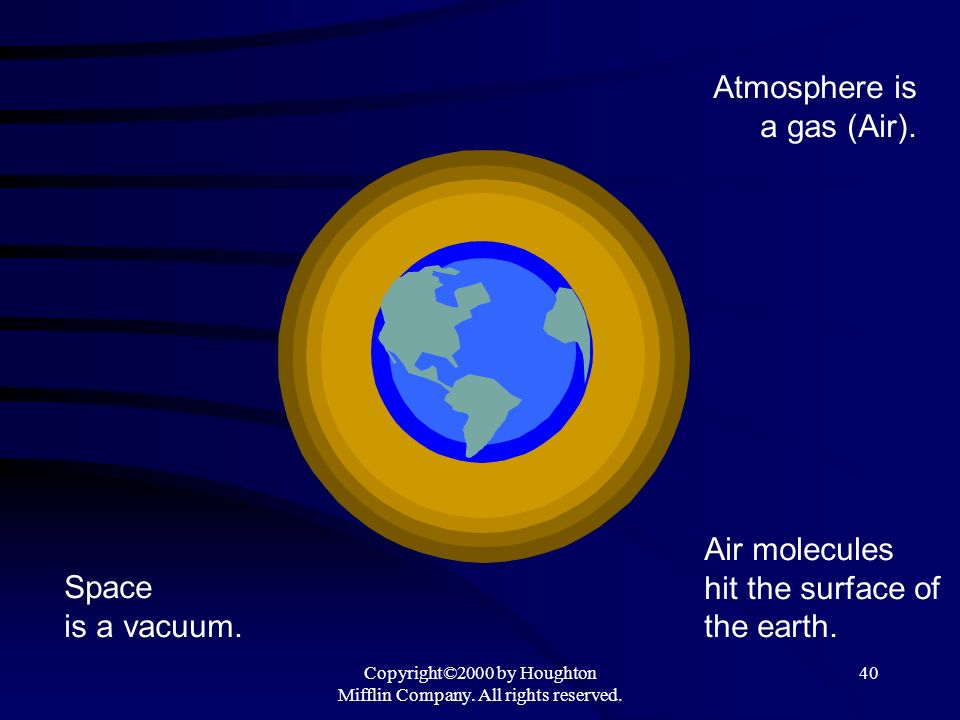 Copyright©2000 by Houghton Mifflin Company. All rights reserved. 40 Space is a vacuum. Atmosphere is a gas (Air). Air molecules hit the surface of the