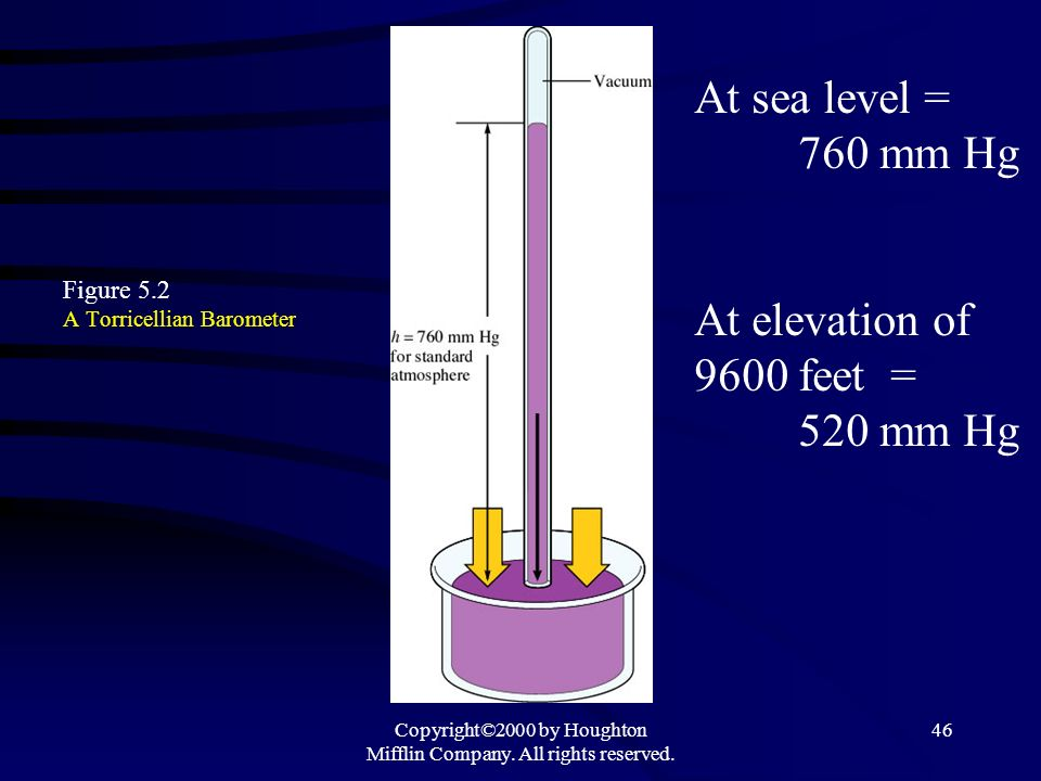 Copyright©2000 by Houghton Mifflin Company. All rights reserved. 46 Figure 5.2 A Torricellian Barometer At sea level = 760 mm Hg At elevation of 9600
