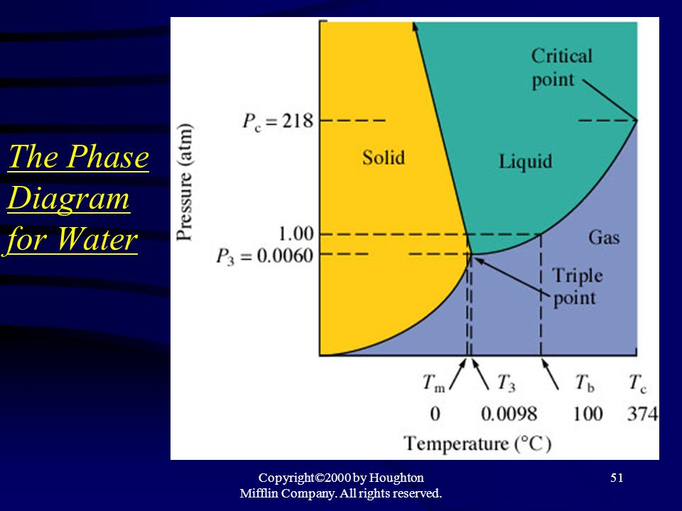 Copyright©2000 by Houghton Mifflin Company. All rights reserved. 51 The Phase Diagram for Water