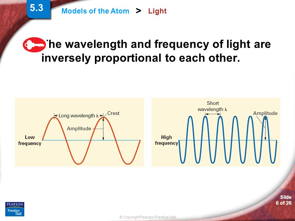 Slide 6 of 26 © Copyright Pearson Prentice Hall Models of the Atom > Light The wavelength and frequency of light are inversely proportional to each ot