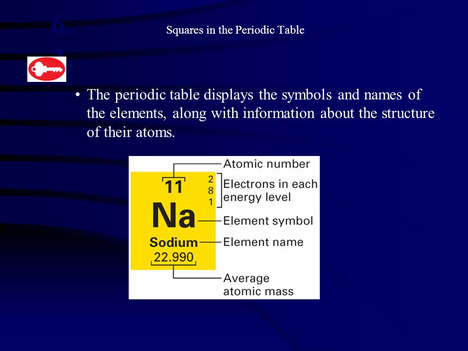 Squares in the Periodic Table The periodic table displays the symbols and names of the elements, along with information about the structure of their a