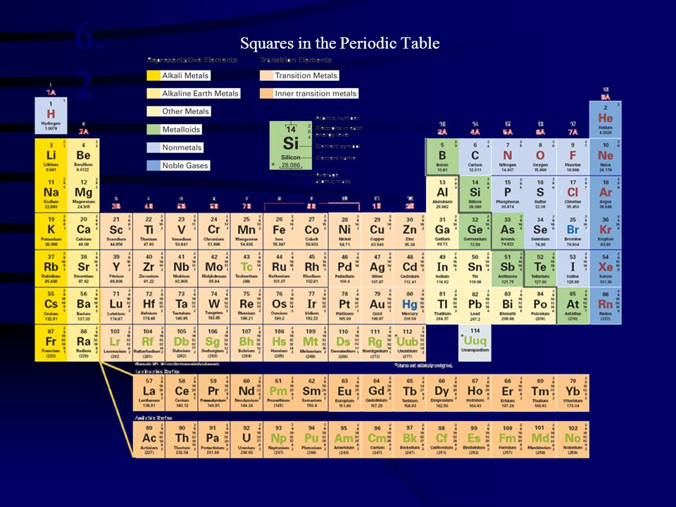 Squares in the Periodic Table 6. 2