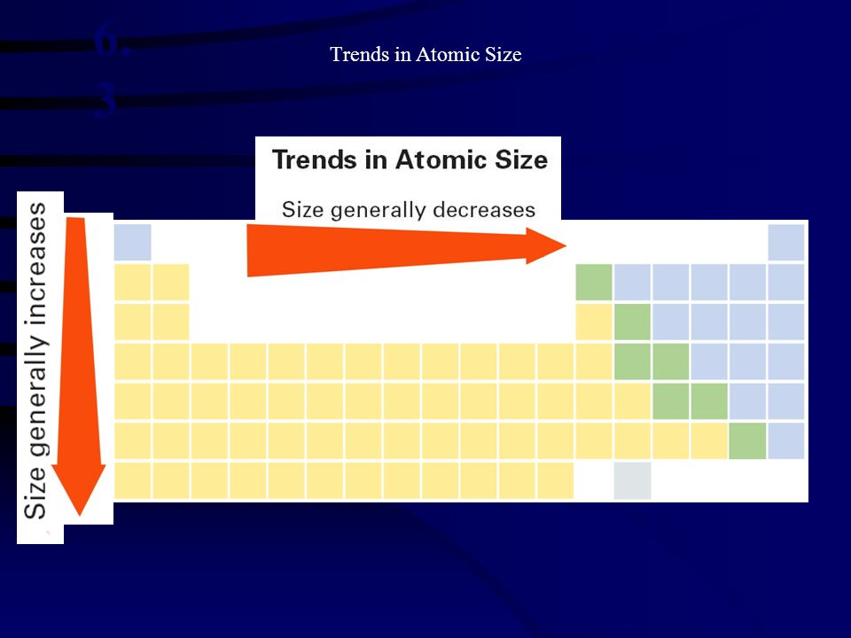 Trends in Atomic Size 6. 3