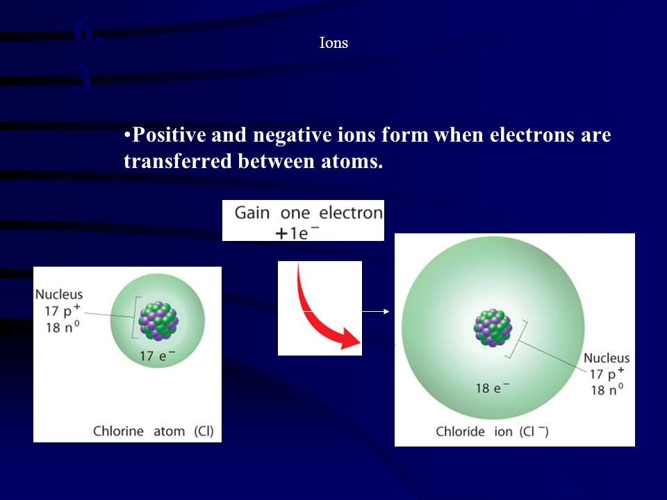 Ions Positive and negative ions form when electrons are transferred between atoms. 6. 3