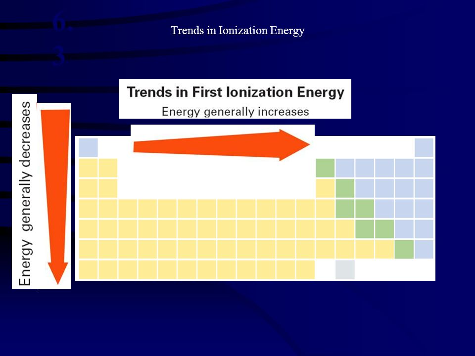 Trends in Ionization Energy 6. 3