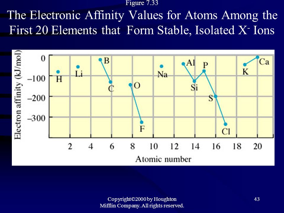 Copyright©2000 by Houghton Mifflin Company. All rights reserved. 43 Figure 7.33 The Electronic Affinity Values for Atoms Among the First 20 Elements t