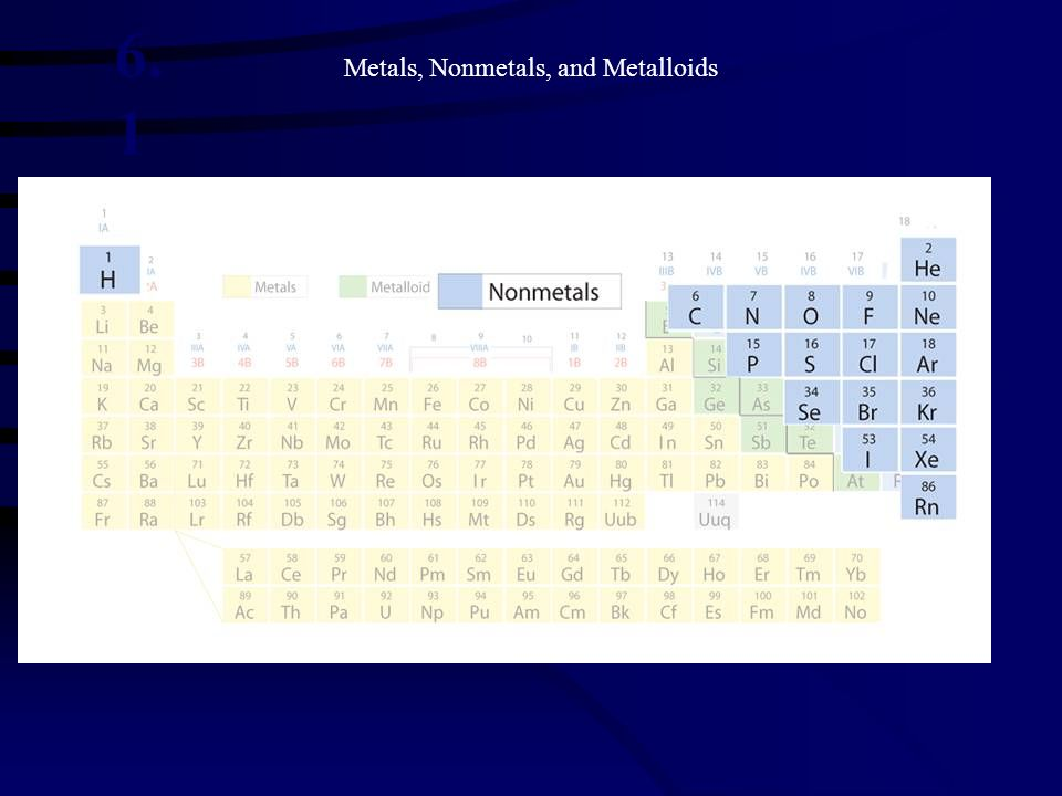 Metals, Nonmetals, and Metalloids »Metals, Metalloids, and Nonmetals in the Periodic Table 6. 1