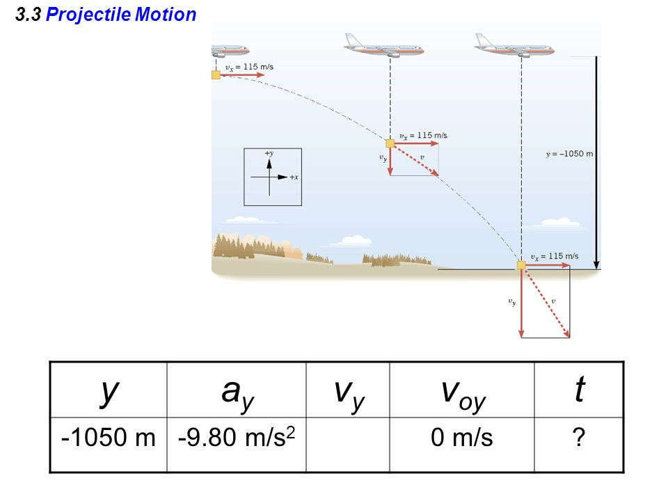 3.3 Projectile Motion yayay vyvy v oy t -1050 m-9.80 m/s 2 0 m/s