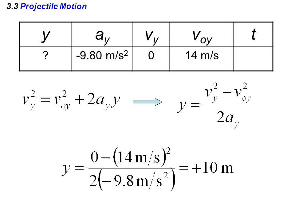 3.3 Projectile Motion yayay vyvy v oy t -9.80 m/s 2 014 m/s