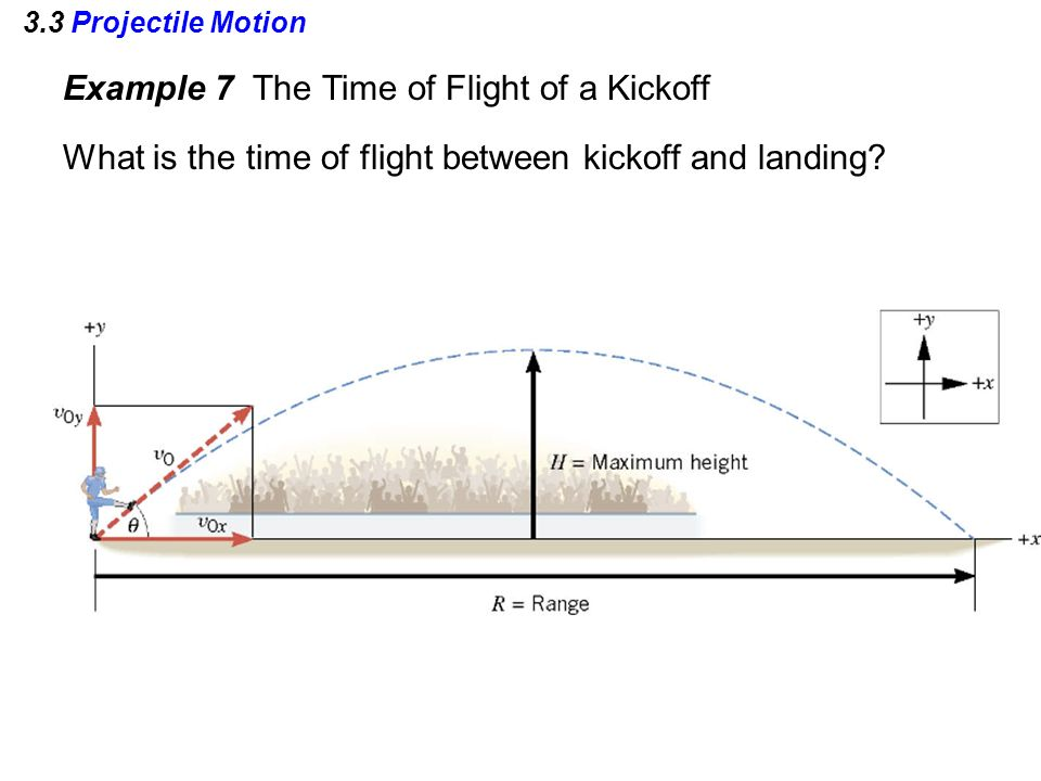 3.3 Projectile Motion Example 7 The Time of Flight of a Kickoff What is the time of flight between kickoff and landing