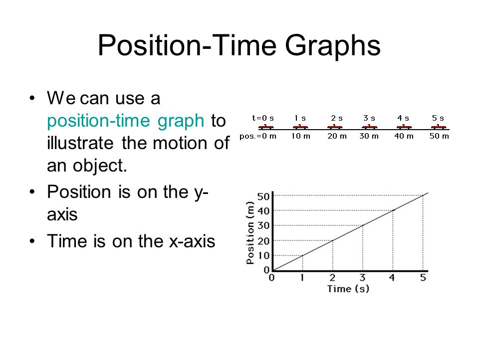 Position-Time Graphs We can use a position-time graph to illustrate the motion of an object. Position is on the y- axis Time is on the x-axis