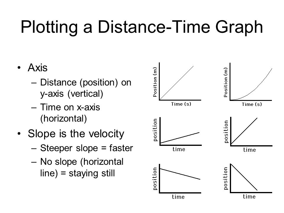 Plotting a Distance-Time Graph Axis –Distance (position) on y-axis (vertical) –Time on x-axis (horizontal) Slope is the velocity –Steeper slope = fast