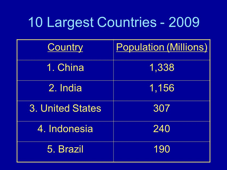 10 Largest Countries - 2009 CountryPopulation (Millions) 1. China1,338 2. India1,156 3. United States307 4. Indonesia240 5. Brazil190