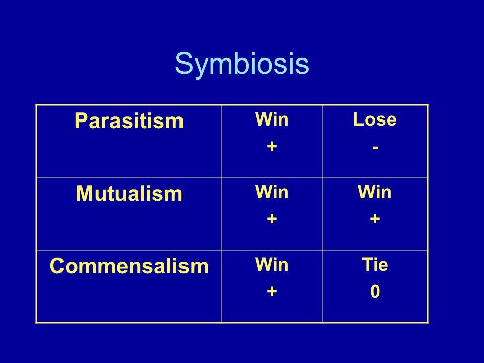 Symbiosis Parasitism Win + Lose - Mutualism Win + Win + Commensalism Win + Tie 0