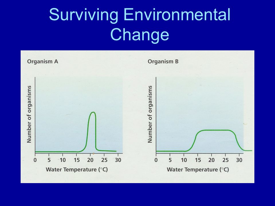 Surviving Environmental Change