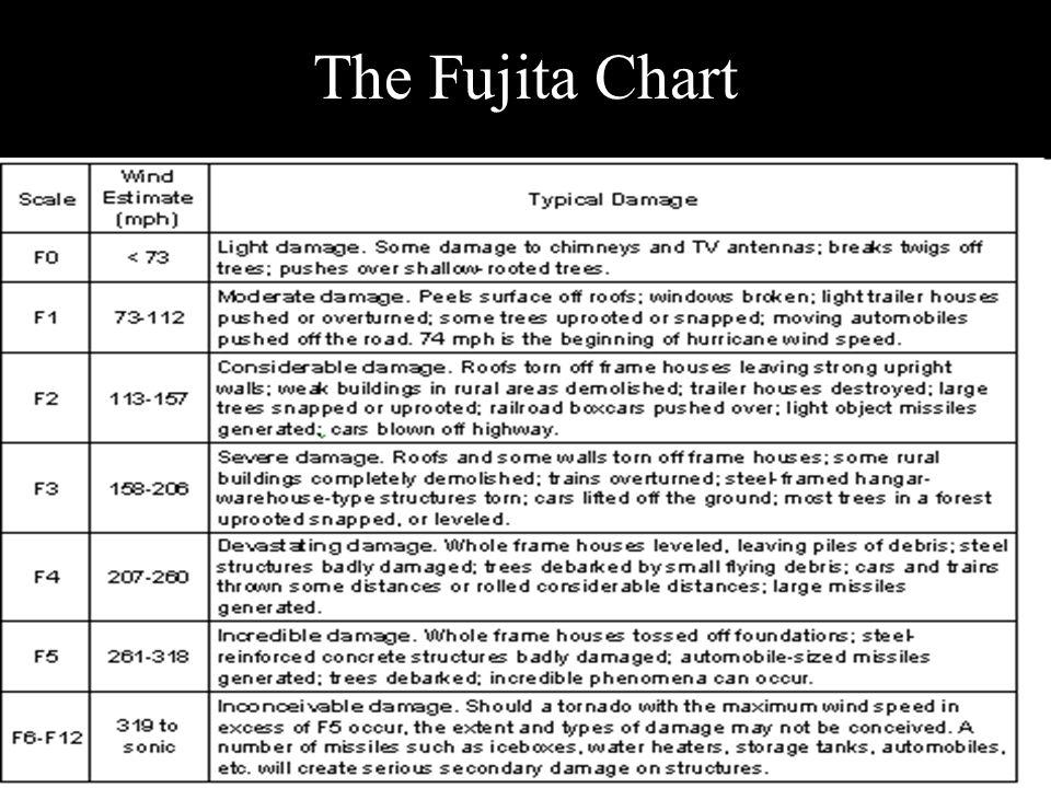 The Fujita Chart