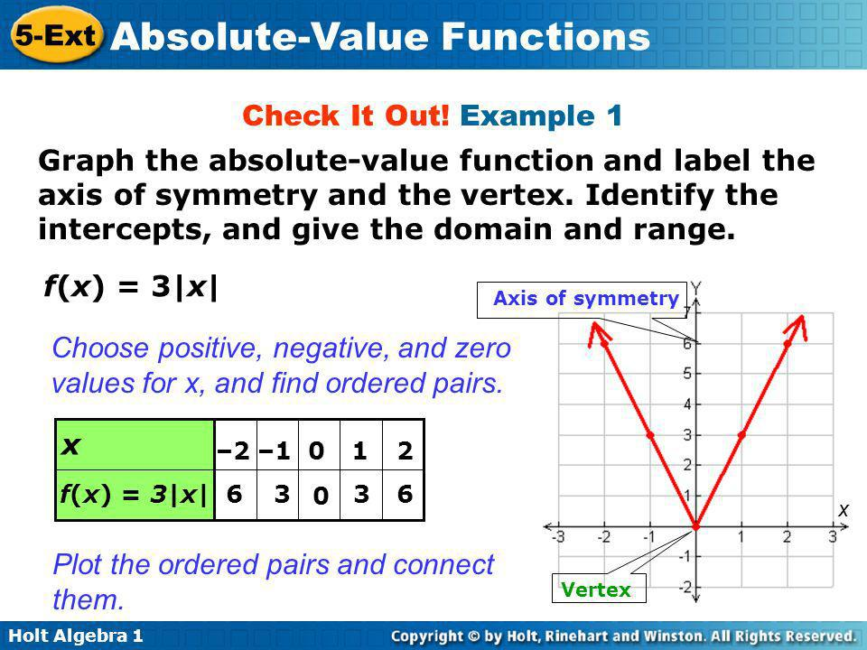 Holt Algebra 1 5-Ext Absolute-Value Functions Check It Out.