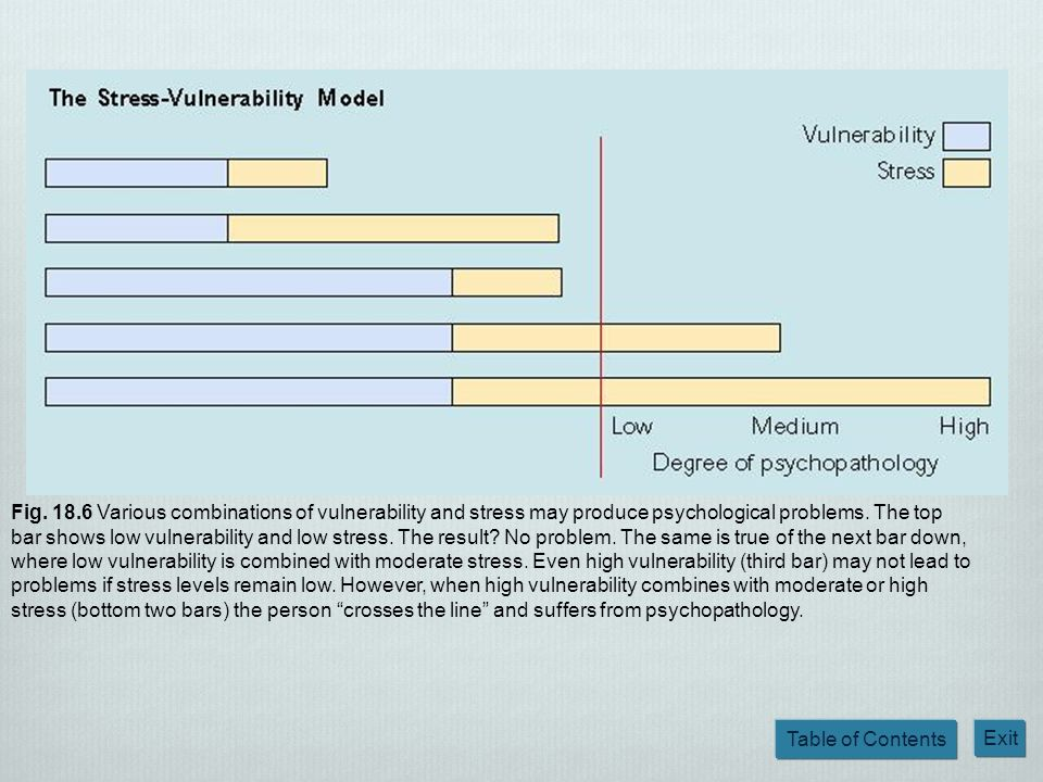 Table of Contents Exit Fig. 18.6 Various combinations of vulnerability and stress may produce psychological problems. The top bar shows low vulnerabil