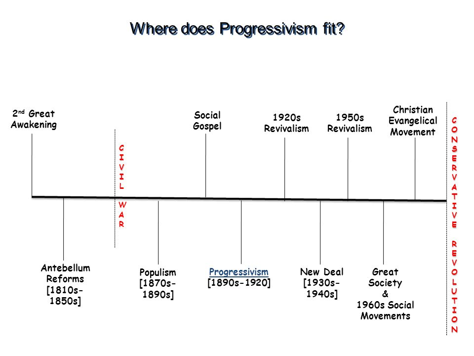Origins of the Era Progressivism strongest among middle class Protestants William Jennings Bryan Billy Sunday Walter Rauschenbusch – Social Gospel Muckrakers (c) 2003 Wadsworth Group All rights reserved