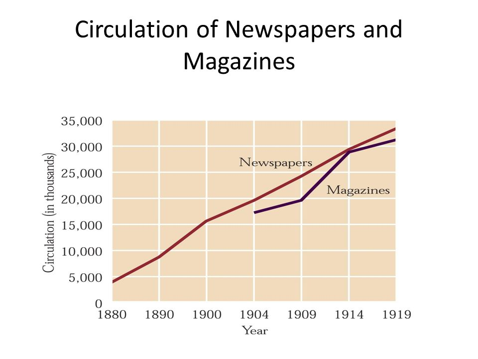 Circulation of Newspapers and Magazines