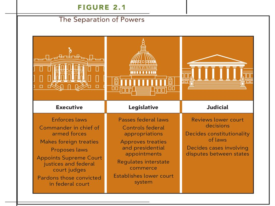 Why is it important to separate the powers of the government.