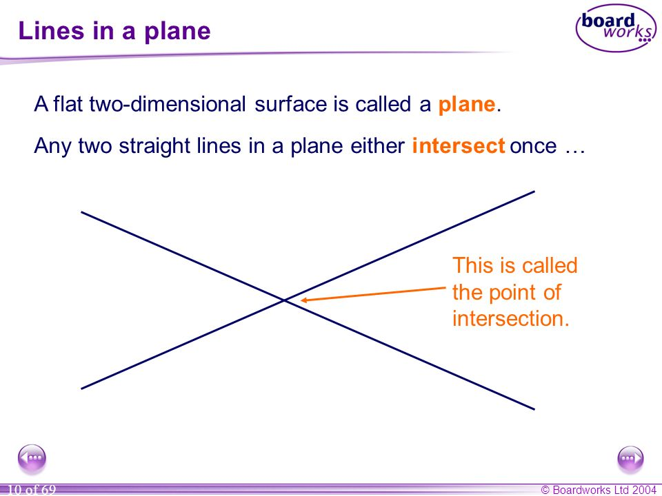 © Boardworks Ltd 2004 10 of 69 Lines in a plane A flat two-dimensional surface is called a plane. Any two straight lines in a plane either intersect o